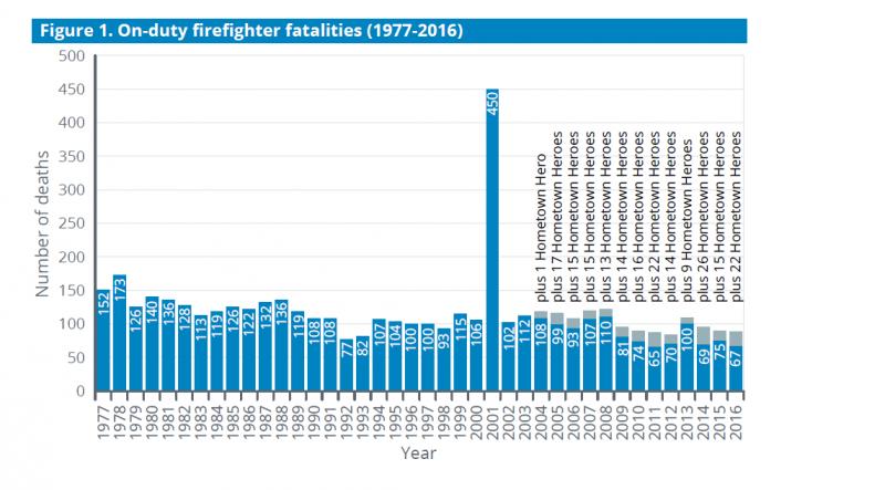 Firefighter Stats Figure 1