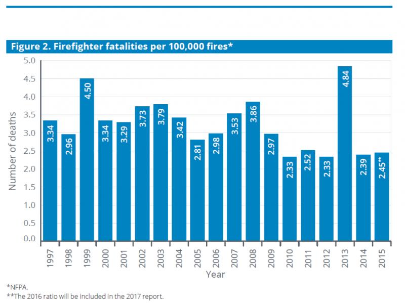 Firefighter Stats Figure 2