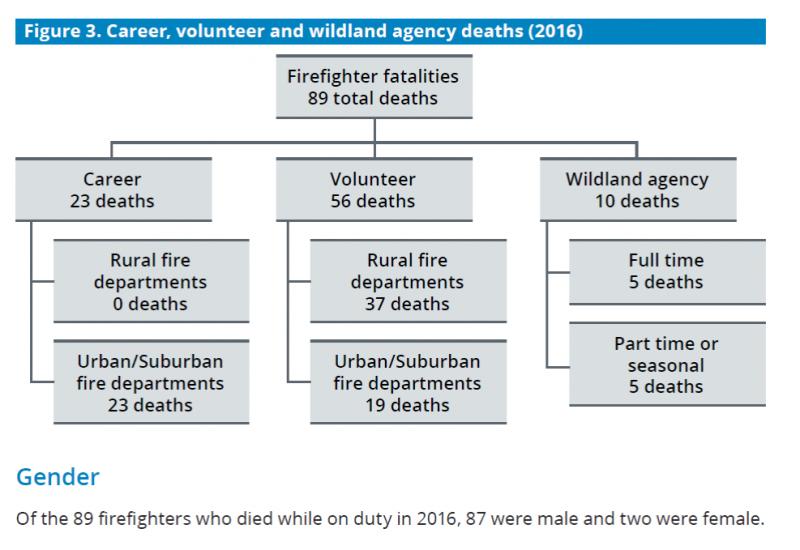Firefighter Stats Figure 3
